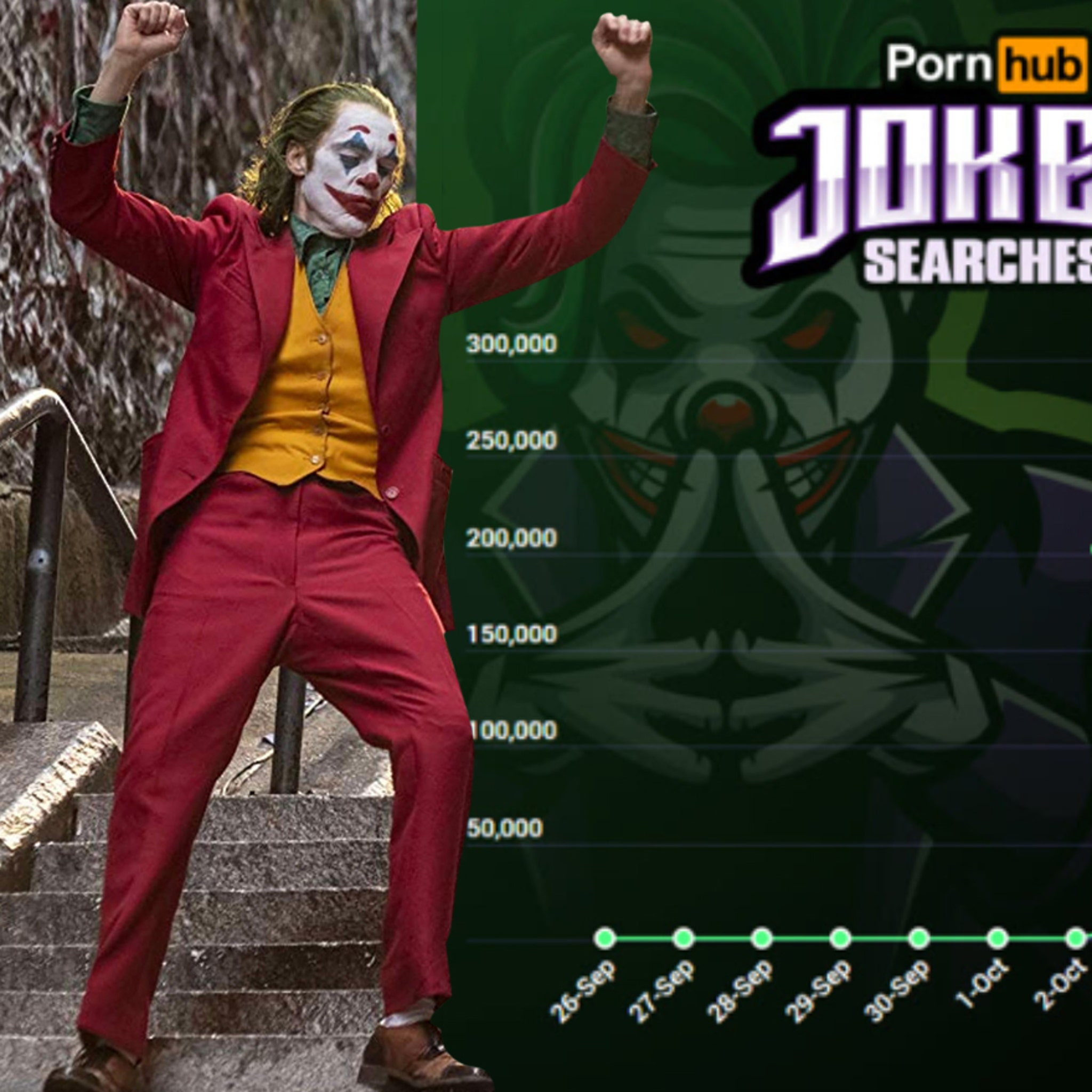 'Joker' Searches Spike on Pornhub After Big Screen Release